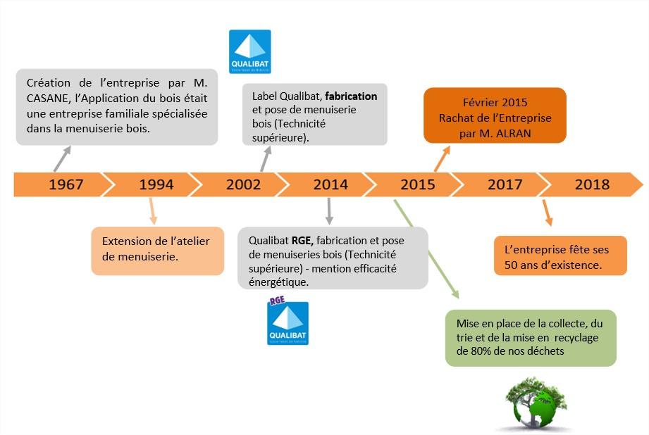 Diaporama PowerPoint - [Présentation de la société Juillet 2019 AO Public V1] - PowerPoint
